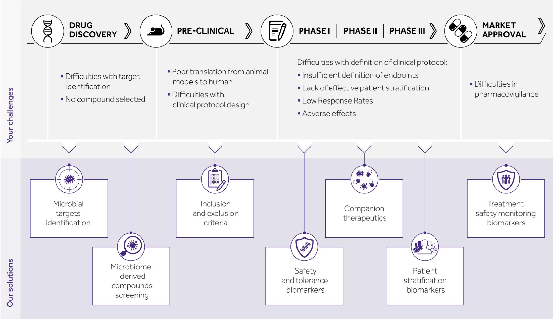 Decoding microbiome schema