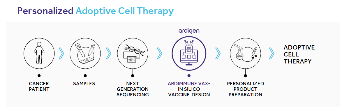 Adoptive Cell Therapy  schema