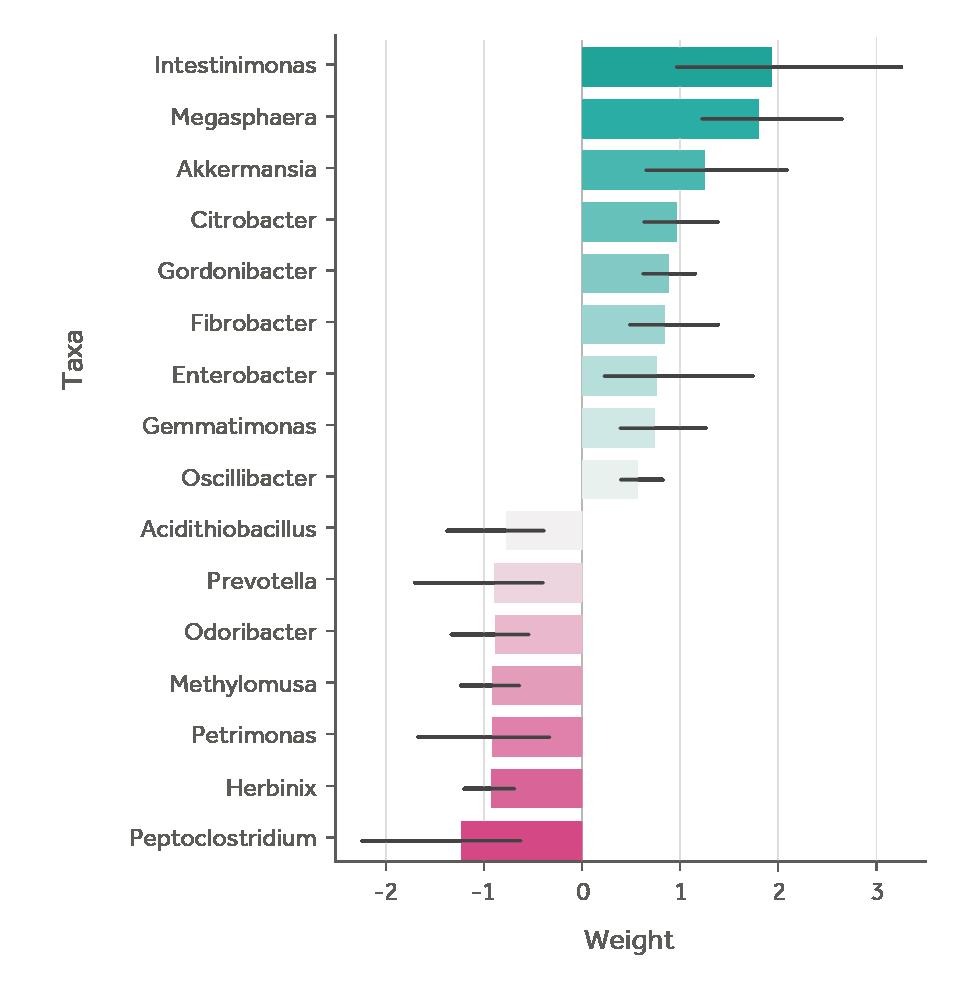 Most predictive taxa in the model